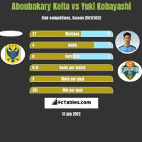 Aboubakary Koita vs Yuki Kobayashi h2h player stats