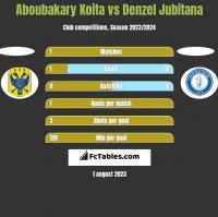 Aboubakary Koita vs Denzel Jubitana h2h player stats