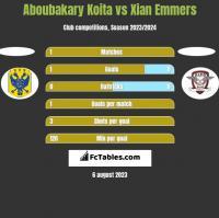 Aboubakary Koita vs Xian Emmers h2h player stats