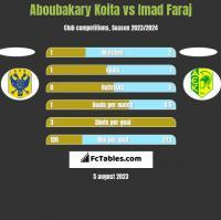 Aboubakary Koita vs Imad Faraj h2h player stats