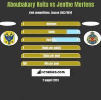 Aboubakary Koita vs Jenthe Mertens h2h player stats