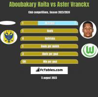 Aboubakary Koita vs Aster Vranckx h2h player stats