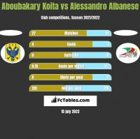 Aboubakary Koita vs Alessandro Albanese h2h player stats