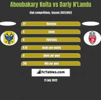 Aboubakary Koita vs Darly N'Landu h2h player stats