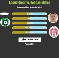 Aboud Omar vs Bogdan Mitrea h2h player stats