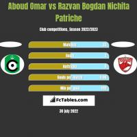 Aboud Omar vs Razvan Bogdan Nichita Patriche h2h player stats