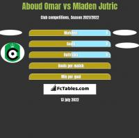 Aboud Omar vs Mladen Jutric h2h player stats