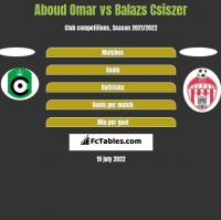 Aboud Omar vs Balazs Csiszer h2h player stats