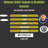 Aboussy Cedric Gogoua vs Branislav Ivanovic h2h player stats