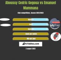 Aboussy Cedric Gogoua vs Emanuel Mammana h2h player stats