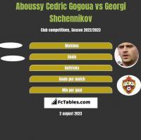Aboussy Cedric Gogoua vs Georgi Shchennikov h2h player stats