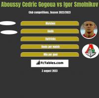 Aboussy Cedric Gogoua vs Igor Smolnikov h2h player stats