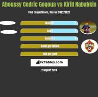 Aboussy Cedric Gogoua vs Kirill Nababkin h2h player stats