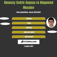 Aboussy Cedric Gogoua vs Magomed Musalov h2h player stats