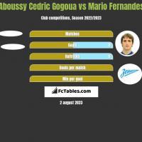 Aboussy Cedric Gogoua vs Mario Fernandes h2h player stats
