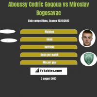 Aboussy Cedric Gogoua vs Miroslav Bogosavac h2h player stats