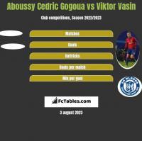 Aboussy Cedric Gogoua vs Viktor Vasin h2h player stats