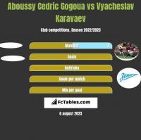 Aboussy Cedric Gogoua vs Vyacheslav Karavaev h2h player stats