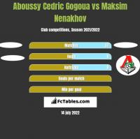 Aboussy Cedric Gogoua vs Maksim Nenakhov h2h player stats