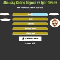 Aboussy Cedric Gogoua vs Igor Diveev h2h player stats