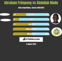 Abraham Frimpong vs Abdullah Madu h2h player stats