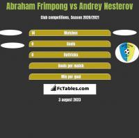 Abraham Frimpong vs Andrey Nesterov h2h player stats