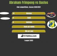 Abraham Frimpong vs Bastos h2h player stats