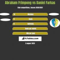 Abraham Frimpong vs Daniel Farkas h2h player stats