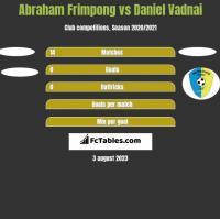 Abraham Frimpong vs Daniel Vadnai h2h player stats