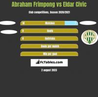 Abraham Frimpong vs Eldar Civic h2h player stats
