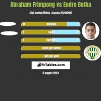 Abraham Frimpong vs Endre Botka h2h player stats