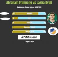 Abraham Frimpong vs Lasha Dvali h2h player stats