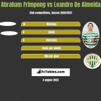 Abraham Frimpong vs Leandro De Almeida h2h player stats