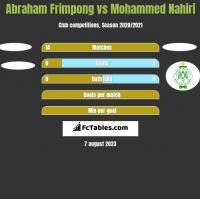 Abraham Frimpong vs Mohammed Nahiri h2h player stats