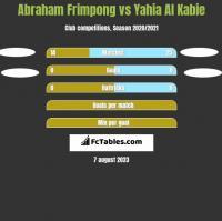 Abraham Frimpong vs Yahia Al Kabie h2h player stats