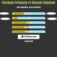 Abraham Frimpong vs Hussain Halawani h2h player stats
