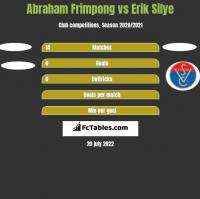 Abraham Frimpong vs Erik Silye h2h player stats