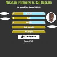 Abraham Frimpong vs Saif Hussain h2h player stats