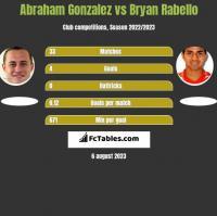 Abraham Gonzalez vs Bryan Rabello h2h player stats