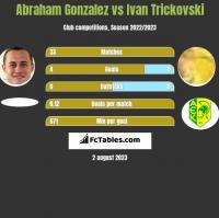 Abraham Gonzalez vs Ivan Trickovski h2h player stats