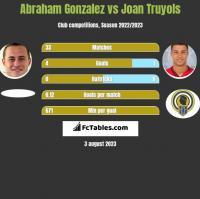 Abraham Gonzalez vs Joan Truyols h2h player stats