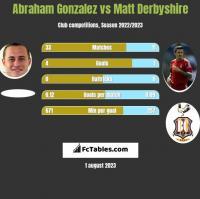 Abraham Gonzalez vs Matt Derbyshire h2h player stats