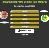 Abraham Gonzalez vs Raul Ruiz Matarin h2h player stats