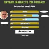 Abraham Gonzalez vs Tete Chamorro h2h player stats