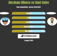 Abraham Minero vs Dani Calvo h2h player stats