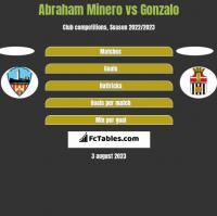 Abraham Minero vs Gonzalo h2h player stats