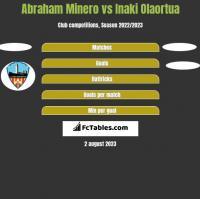 Abraham Minero vs Inaki Olaortua h2h player stats