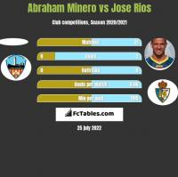 Abraham Minero vs Jose Rios h2h player stats