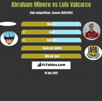 Abraham Minero vs Luis Valcarce h2h player stats