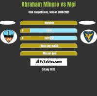 Abraham Minero vs Moi h2h player stats